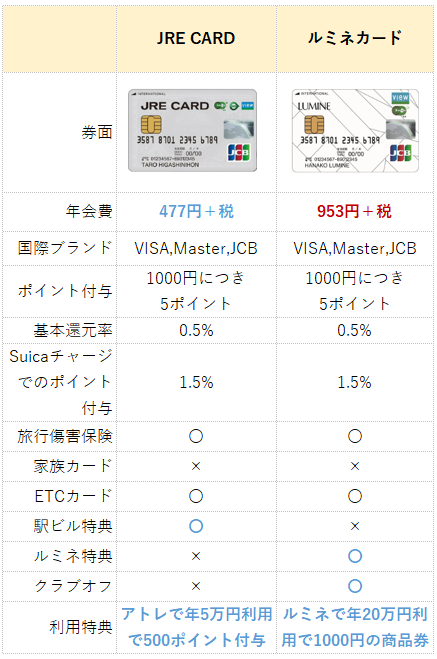 JRE CARDとルミネカードの比較表(違い一覧)