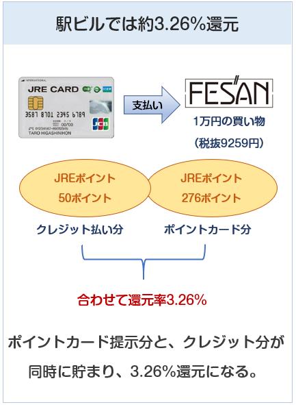 JRE CARDはJR東日本の駅ビルでは約3.26%還元