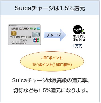 JRE CARDはSuicaチャージで還元率1.5%
