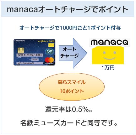 wellow card manaca(ウィローカードマナカ)はmanacaオートチャージでもポイント付与