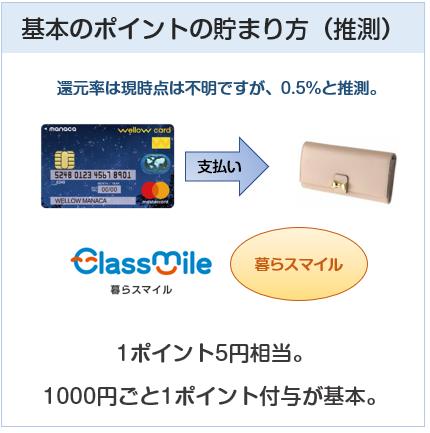 wellow card manaca(ウィローカードマナカ)のポイント付与について