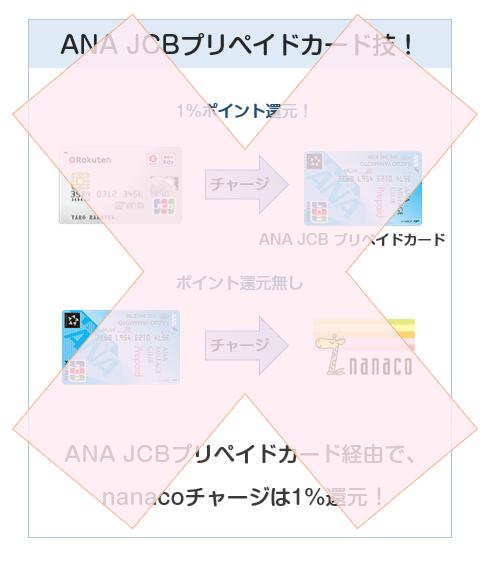 ANA JCB プリペイドカードはnanacoチャージ禁止に
