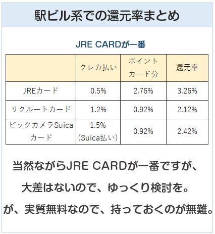 JR東日本の駅ビル系での還元率まとめ(JRE CARD)