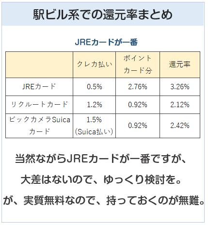 ZIR東日本の駅ビル系での還元率まとめ
