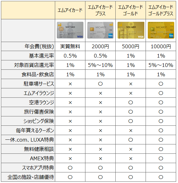 エムアイカード比較表(種類一覧・違い)