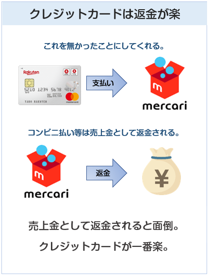 クレジットカードはメルカリでの返金が一番楽