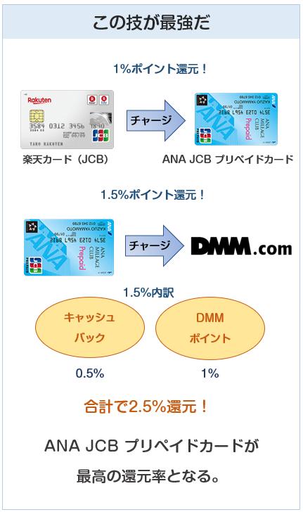 DMMポイントへのチャージは楽天カード、ANA JCB プリペイドカードでのチャージが最強