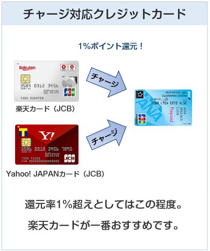 ANA JCB プリペイドカードへのクレジットカードチャージについて