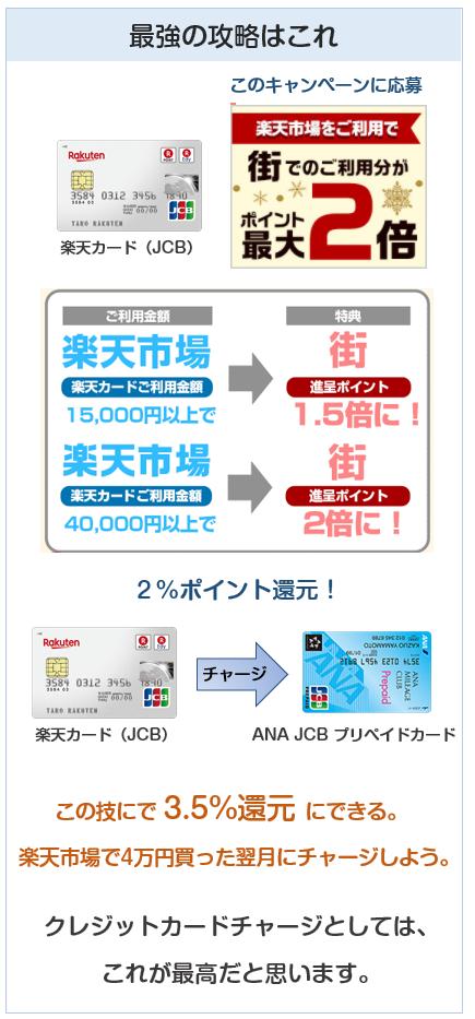 楽天カードは楽天市場で4万円使うと、翌月が還元率2%