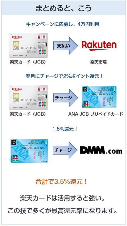 楽天カードのDMMポイントチャージ最強技