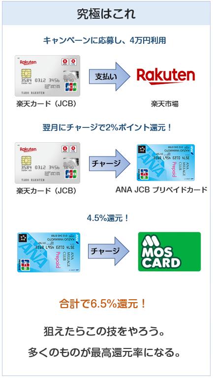 モスバーガーは楽天カードとANA JCB プリペイドカードの究極技が使える
