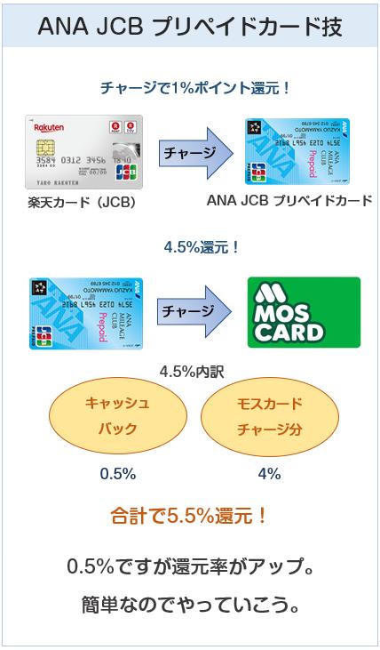 モスバーガーはモスカードへのチャージは楽天カード&ANA JCB プリペイドカード経由で還元率が上がる