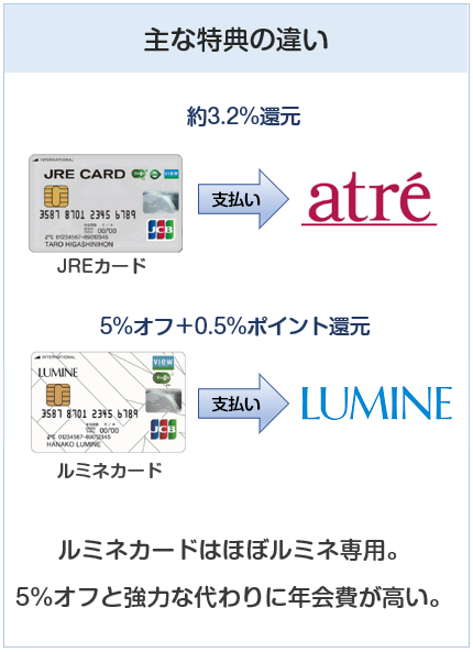 JREカードとルミネカードの主な特典の違い