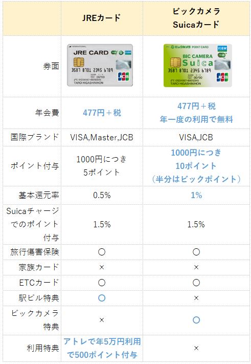 JREカードとルミネカードの比較表(違い一覧)