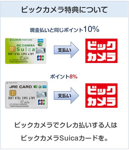 JRE CARDとビックカメラSuicaカードのビックカメラ特典の違いについて