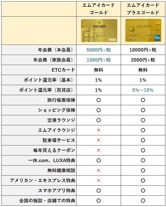 エムアイカードゴールドとエムアイカードプラスゴールドの比較表(違い)