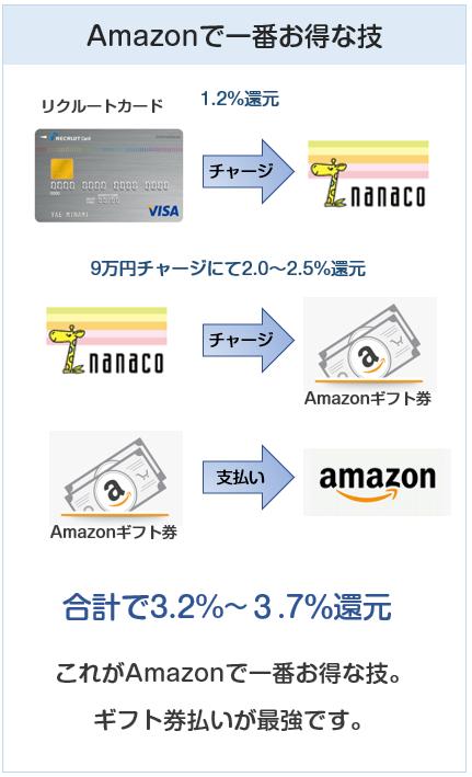 AmazonはAmazonギフト券に9万円チャージが最強