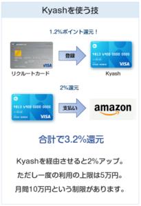 AmazonはKyashで支払うは3.2%還元にできる
