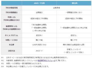 JRAカード会員の特典一覧表