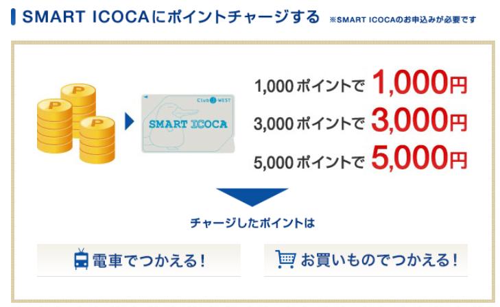 J-WESTカードのポイント交換(スマートICOCAへチャージ)について