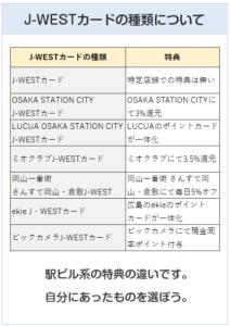 J-WESTカードの種類(一覧)