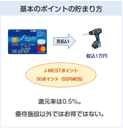 J-WESTカードのポイント付与について説明図
